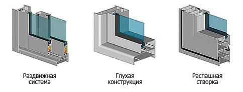 Алюминиевые окна в ростове-на-дону - купить окна из алюминие.